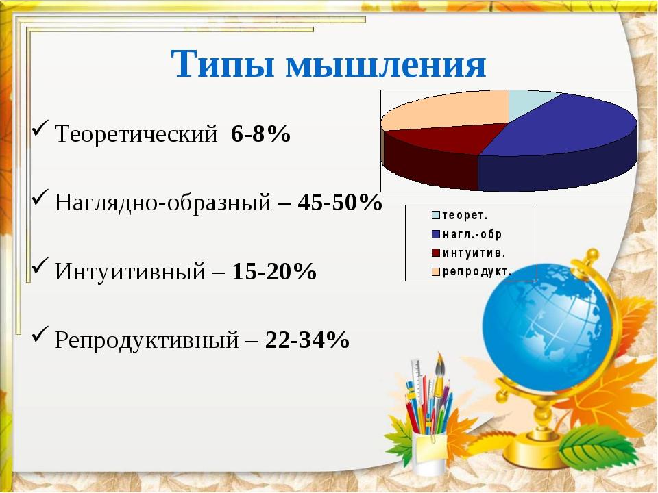 Типы мышления Теоретический 6-8% Наглядно-образный – 45-50% Интуитивный – 15-...