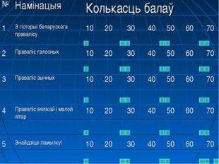 №НамінацыяКолькасць балаў 1З гісторыі беларускага правапісу102030405