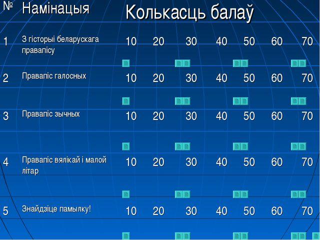 №НамінацыяКолькасць балаў 1З гісторыі беларускага правапісу102030405...