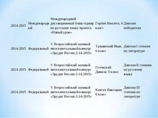 2014-2015МеждународныйМеждународный дистанционный блиц-турнир по русскому я