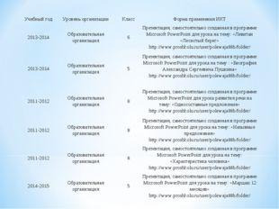 Учебный годУровень организацииКлассФорма применения ИКТ 2013-2014Образов