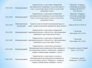 2012-2013МеждународныйСвидетельство о подготовке победителей дистанционной