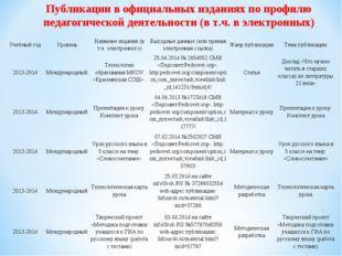 Публикации в официальных изданиях по профилю педагогической деятельности (в т