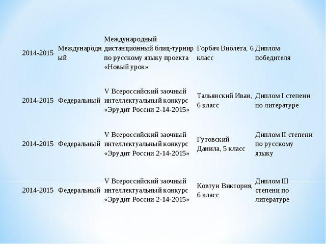 2014-2015МеждународныйМеждународный дистанционный блиц-турнир по русскому я...