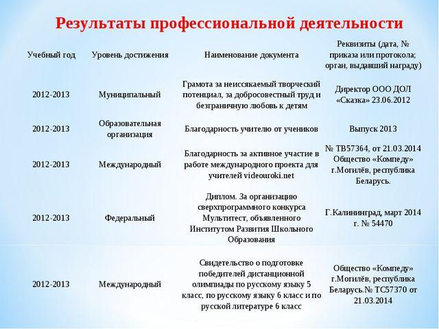 Результаты профессиональной деятельности Учебный годУровень достиженияНаиме...