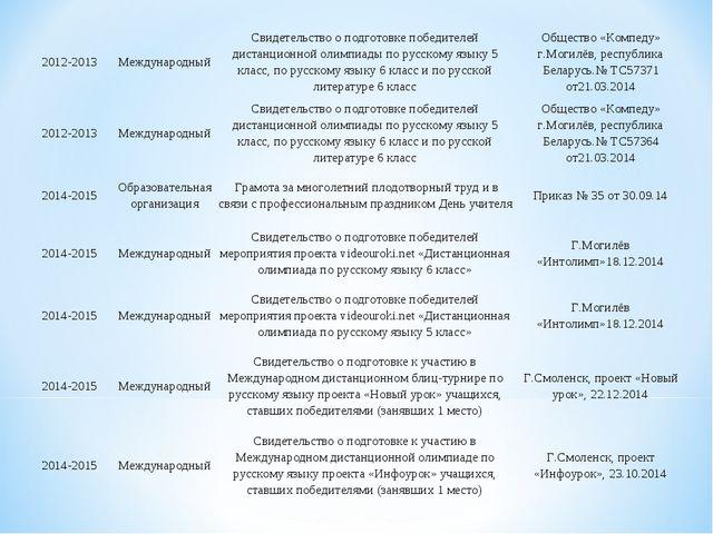 2012-2013МеждународныйСвидетельство о подготовке победителей дистанционной...