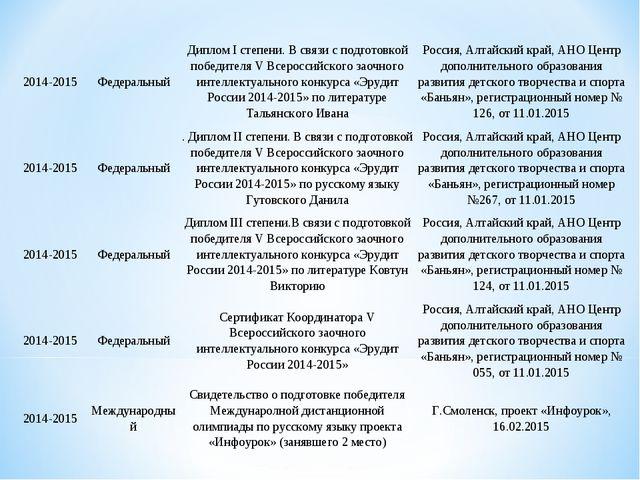 2014-2015ФедеральныйДиплом I степени. В связи с подготовкой победителя V Вс...