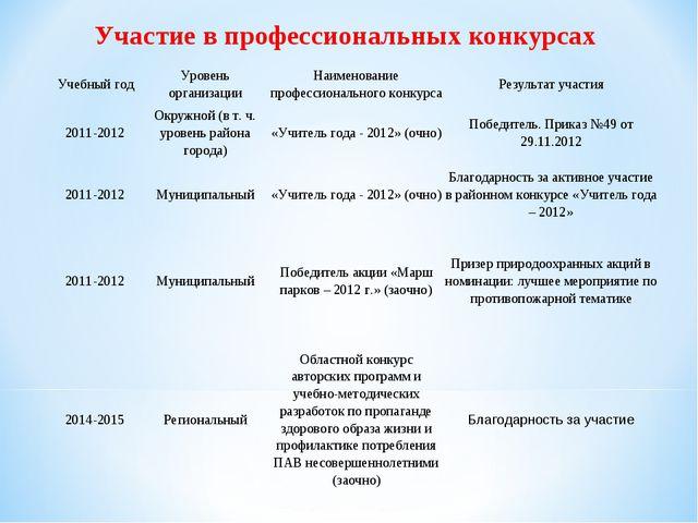 Участие в профессиональных конкурсах Учебный годУровень организацииНаименов...