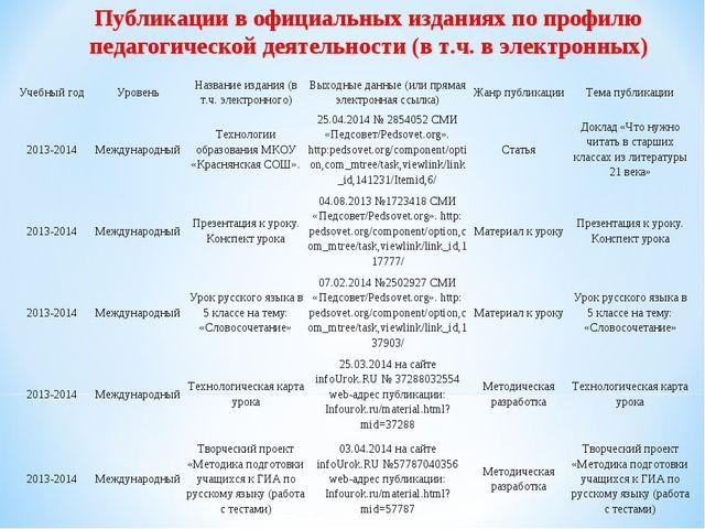 Публикации в официальных изданиях по профилю педагогической деятельности (в т...