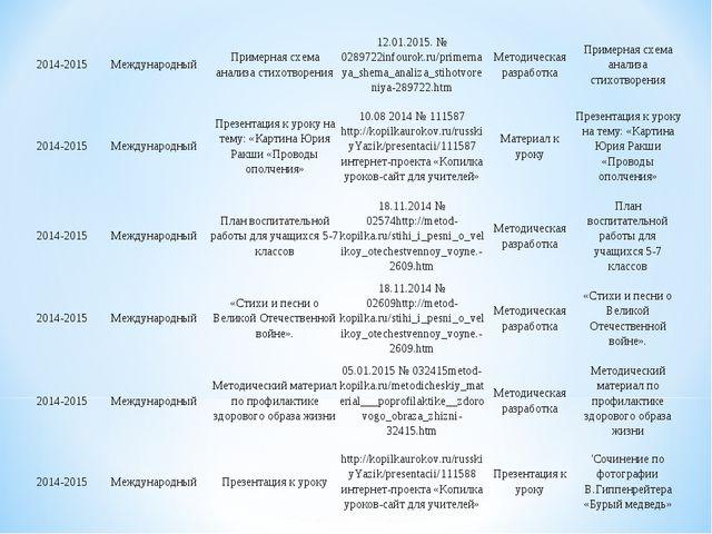 2014-2015МеждународныйПримерная схема анализа стихотворения12.01.2015. № 0...