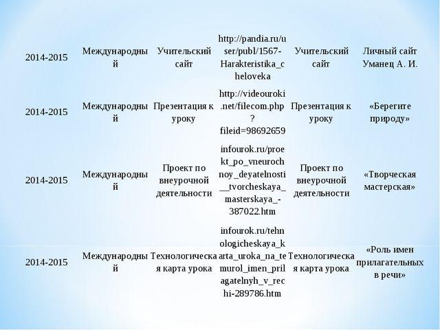 2014-2015МеждународныйУчительский сайтhttp://pandia.ru/user/publ/1567-Hara...