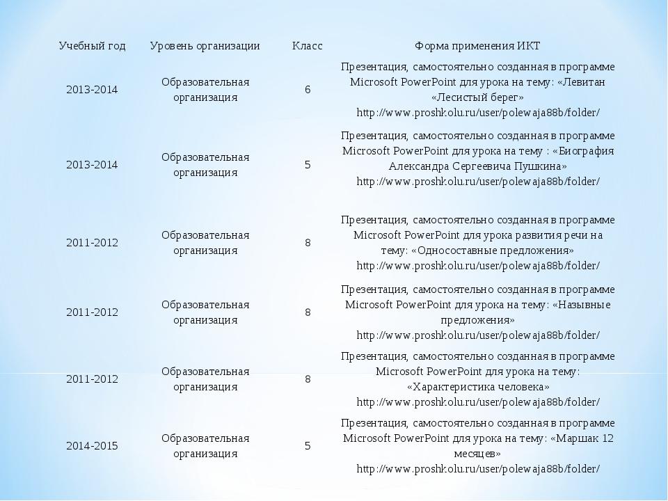 Учебный годУровень организацииКлассФорма применения ИКТ 2013-2014Образов...