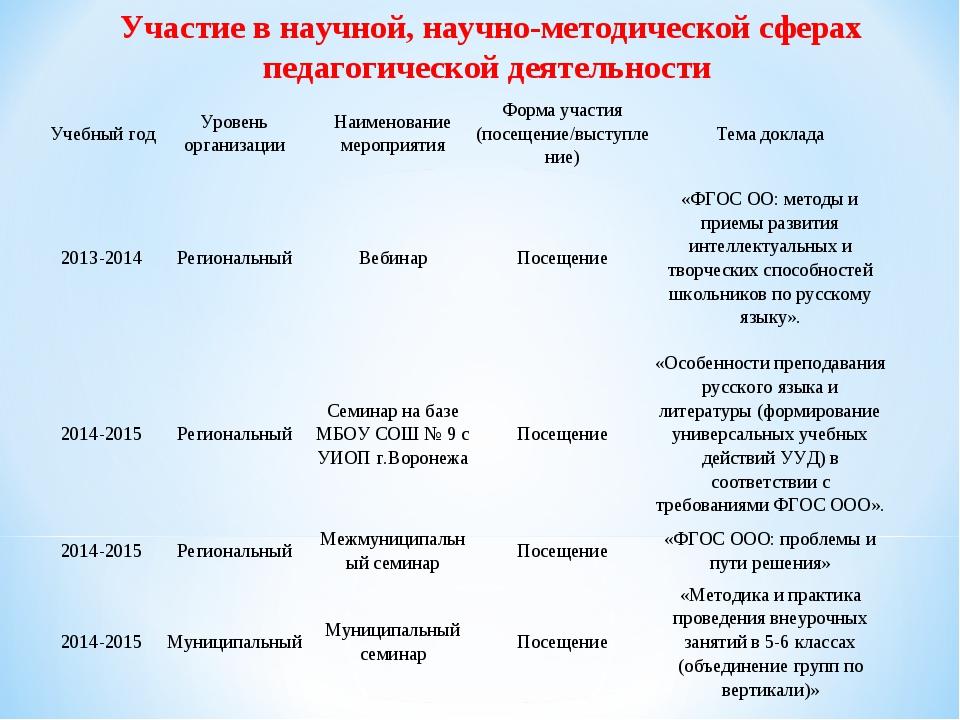 Участие в научной, научно-методической сферах педагогической деятельности Уче...