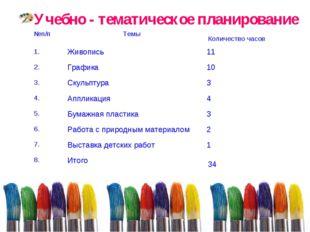 Учебно - тематическое планирование №п/п Темы Количество часов 1.Живопись