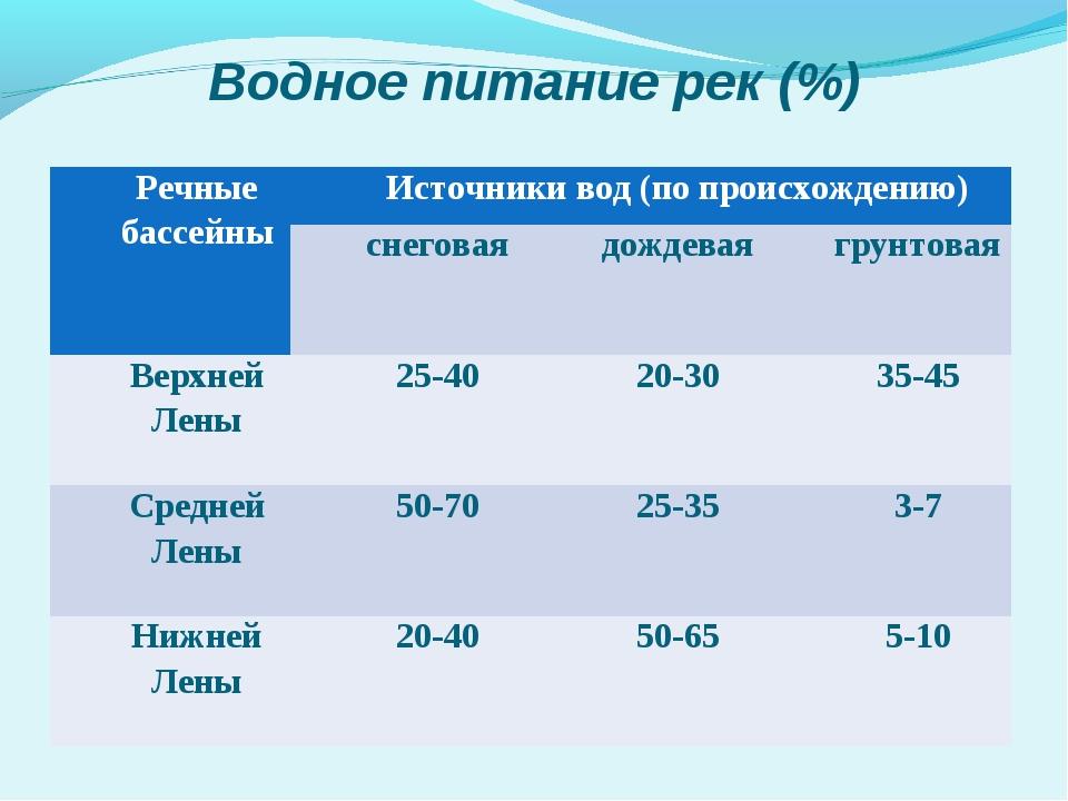 Водное питание рек (%) Речные бассейныИсточники вод (по происхождению) сне...