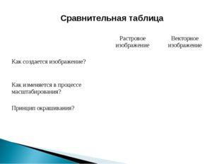 Сравнительная таблица Растровое изображениеВекторное изображение Как созда