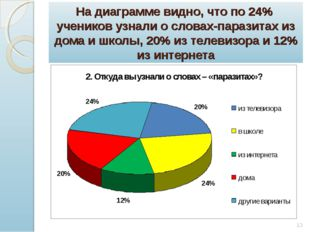 На диаграмме видно, что по 24% учеников узнали о словах-паразитах из дома и ш