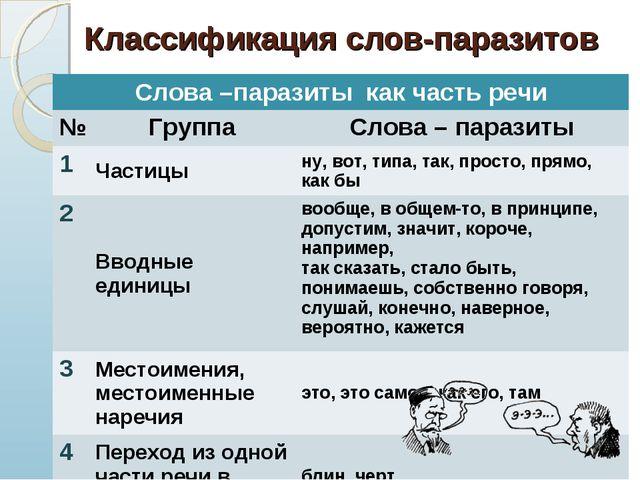 * Классификация слов-паразитов Слова –паразиты как часть речи №ГруппаСлова...