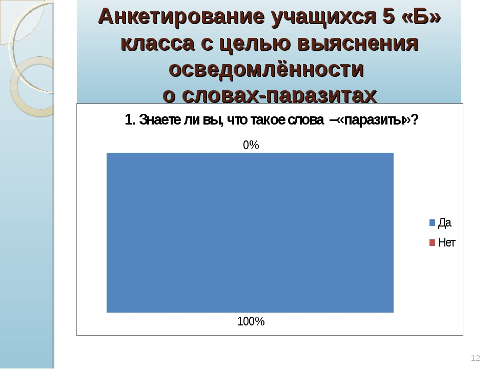 Анкетирование учащихся 5 «Б» класса с целью выяснения осведомлённости о слова...