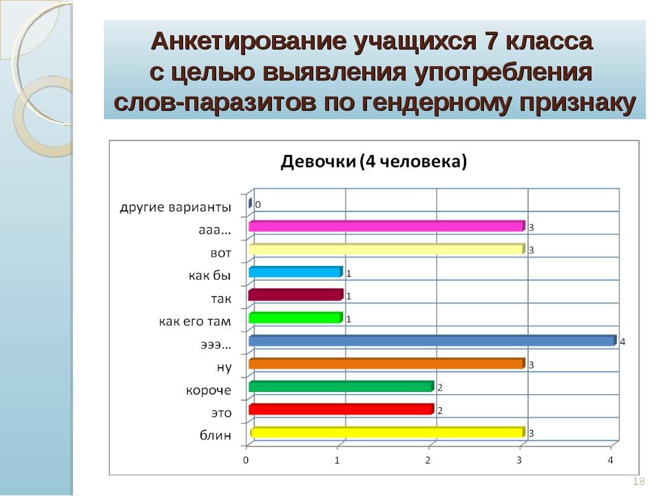 Анкетирование учащихся 7 класса с целью выявления употребления слов-паразитов...