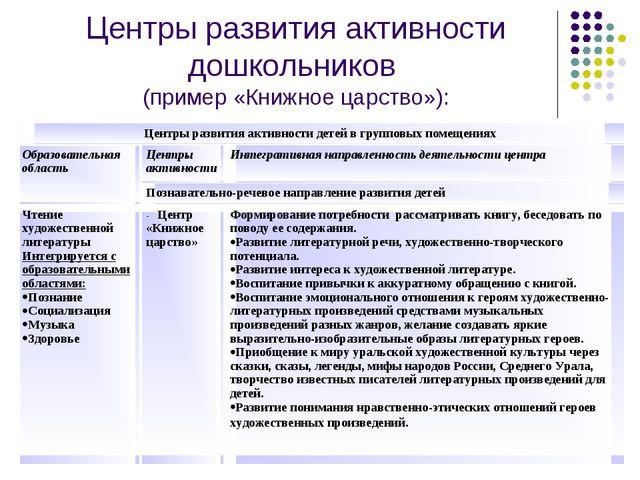 Центры развития активности дошкольников (пример «Книжное царство»): Центры ра...