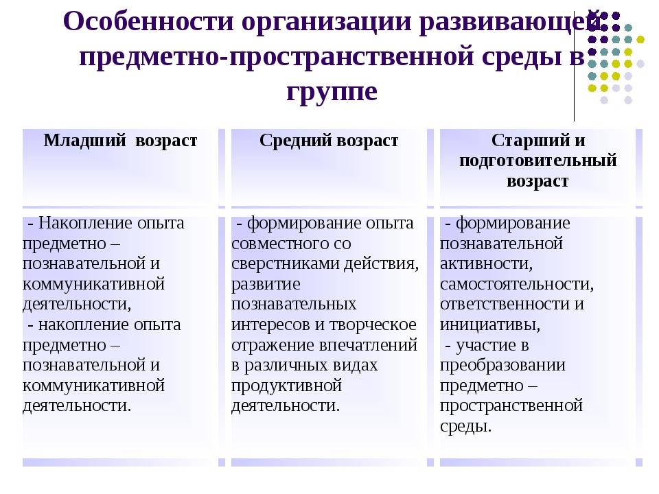 Особенности организации развивающей предметно-пространственной среды в группе...