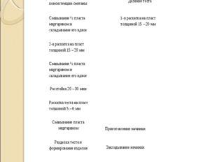 Технологическая схема приготовления изделий из дрожжевого слоеного теста