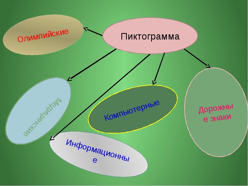 Олимпийские Медицинские Дорожные знаки Информационные Пиктограмма Компьютерные