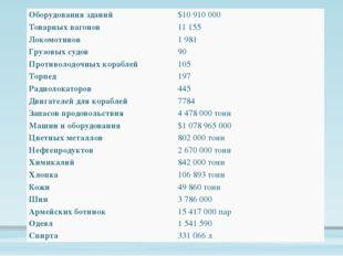 Оборудования зданий $10 910 000 Товарныхвагонов 11 155 Локомотивов 1 981 Гру