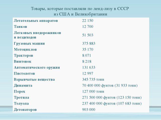 Товары, которые поставляли по ленд-лизу в СССР из США и Великобритании Летате...