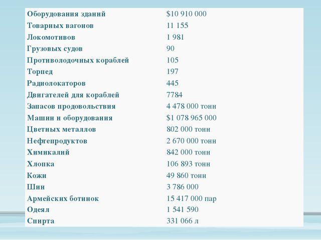 Оборудования зданий $10 910 000 Товарныхвагонов 11 155 Локомотивов 1 981 Гру...