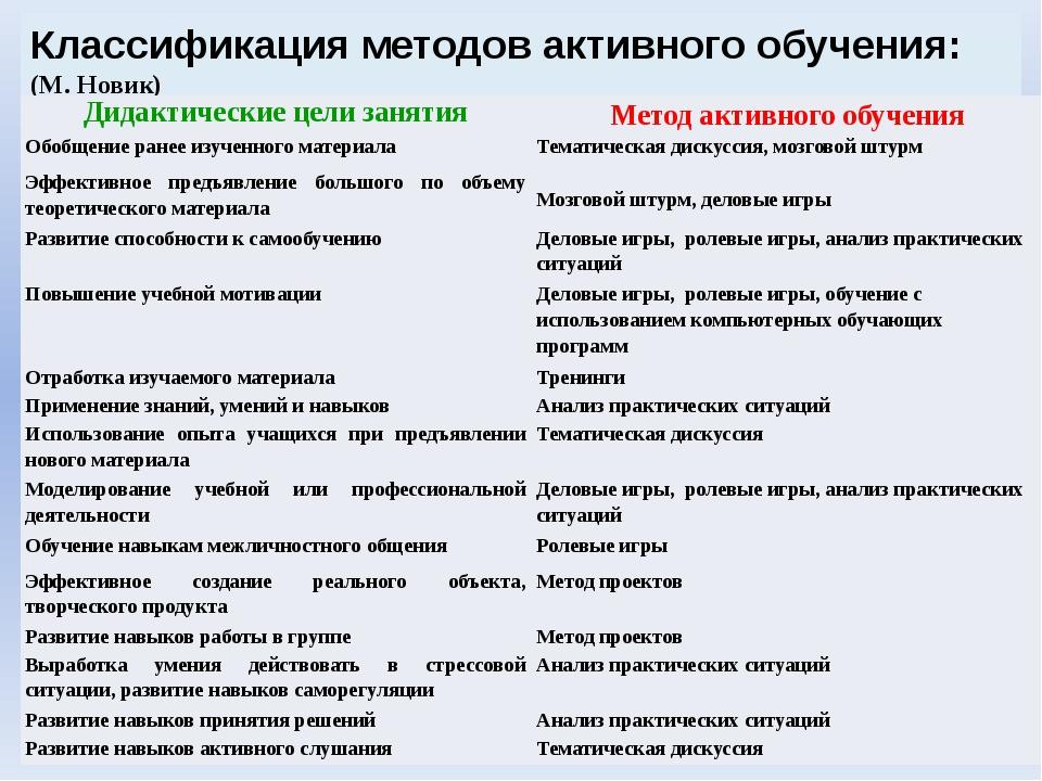 Использование АМО на учебных занятиях Кто с нами? Ещенко Ю.А. Косторнова Л.Н....