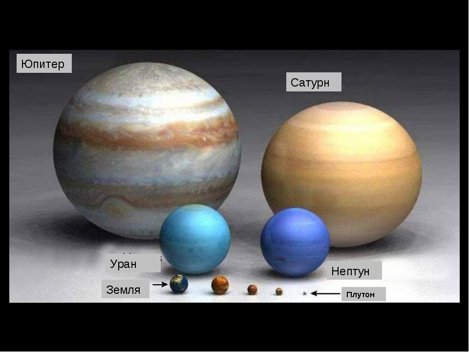 Земля Плутон Юпитер Сатурн Уран Нептун