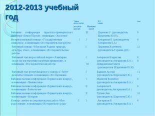 2012-2013 учебный год КонкурсУровень (место, участие)Ф.И. ученикакласс ре