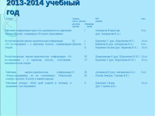2013-2014 учебный год КонкурсУровень (место, участие)Ф.И. ученикакласс ре