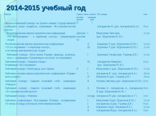 2014-2015 учебный год КонкурсУровень (место, участие)Ф.И. ученикакласс ре