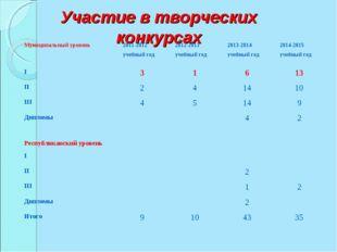 Участие в творческих конкурсах Муниципальный уровень2011-2012 учебный год20