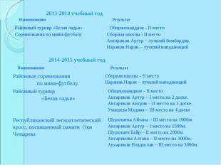 2013-2014 учебный год 2014-2015 учебный год Наименование Результат Районный