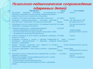 Психолого-педагогическое сопровождение одаренных детей №МероприятиеСр