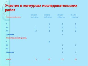 Участие в конкурсах исследовательских работ Муниципальный уровень2011-2012 у