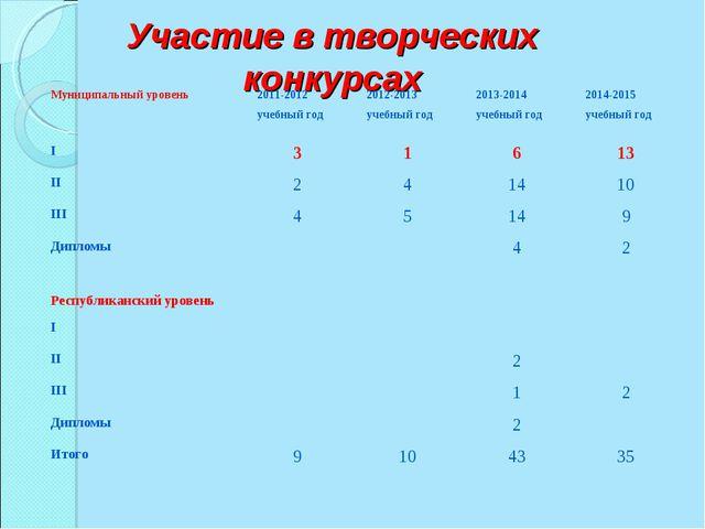 Участие в творческих конкурсах Муниципальный уровень2011-2012 учебный год20...