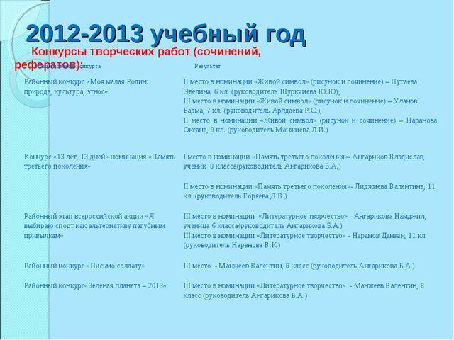 2012-2013 учебный год Конкурсы творческих работ (сочинений, рефератов): Наиме...