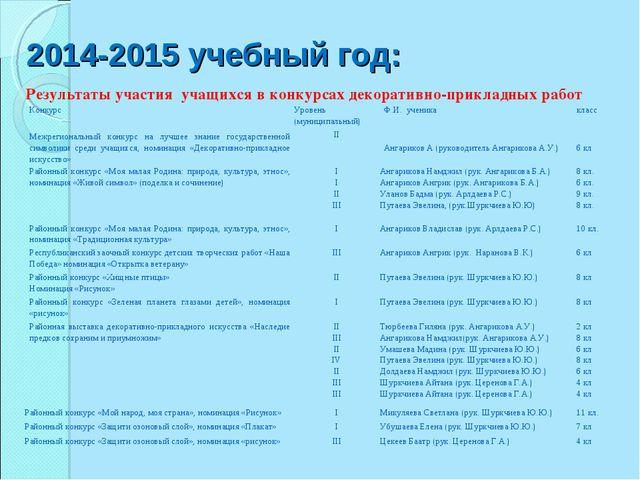 2014-2015 учебный год: Результаты участия учащихся в конкурсах декоративно-пр...