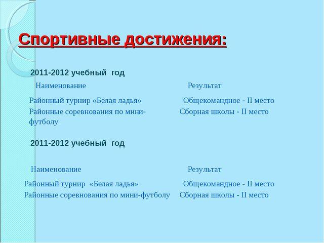 Спортивные достижения: 2011-2012 учебный год 2011-2012 учебный год Наименован...