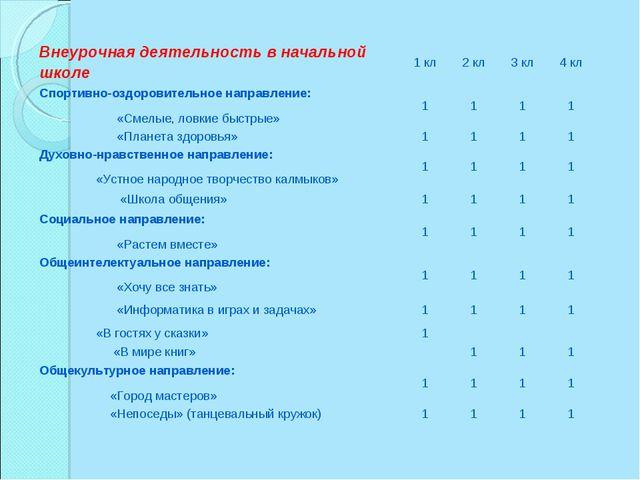 Внеурочная деятельность в начальной школе1 кл2 кл3 кл4 кл Спортивно-оздор...