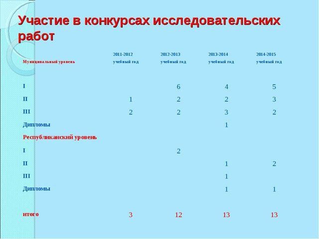 Участие в конкурсах исследовательских работ Муниципальный уровень2011-2012 у...