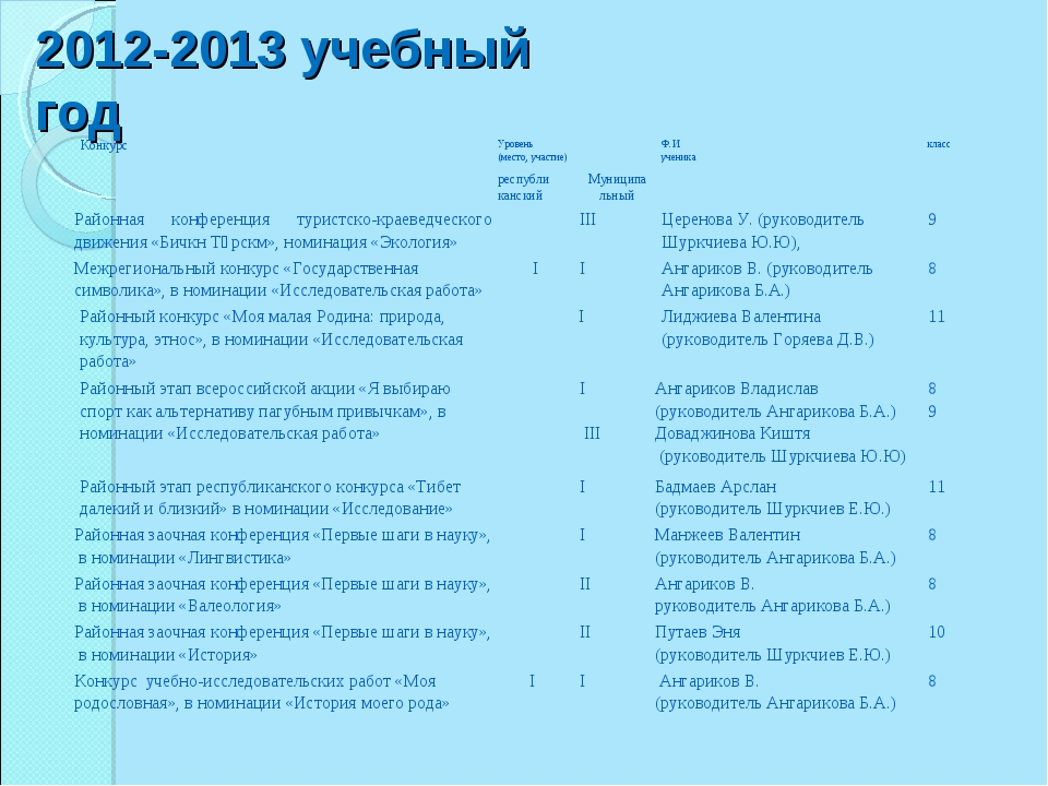2012-2013 учебный год КонкурсУровень (место, участие)Ф.И. ученикакласс ре...