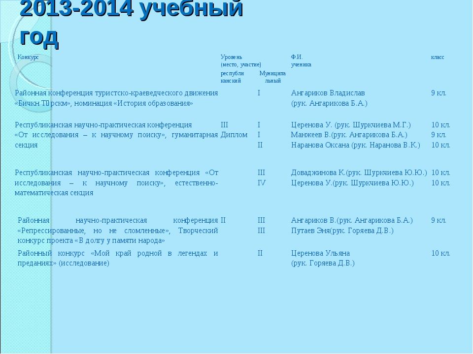 2013-2014 учебный год КонкурсУровень (место, участие)Ф.И. ученикакласс ре...