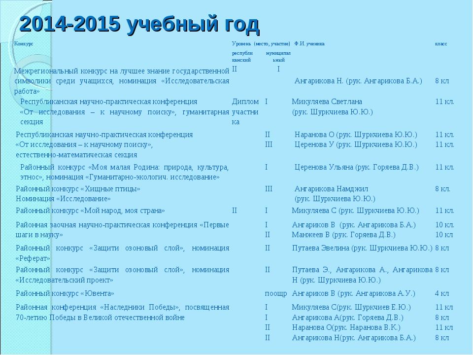 2014-2015 учебный год КонкурсУровень (место, участие)Ф.И. ученикакласс ре...