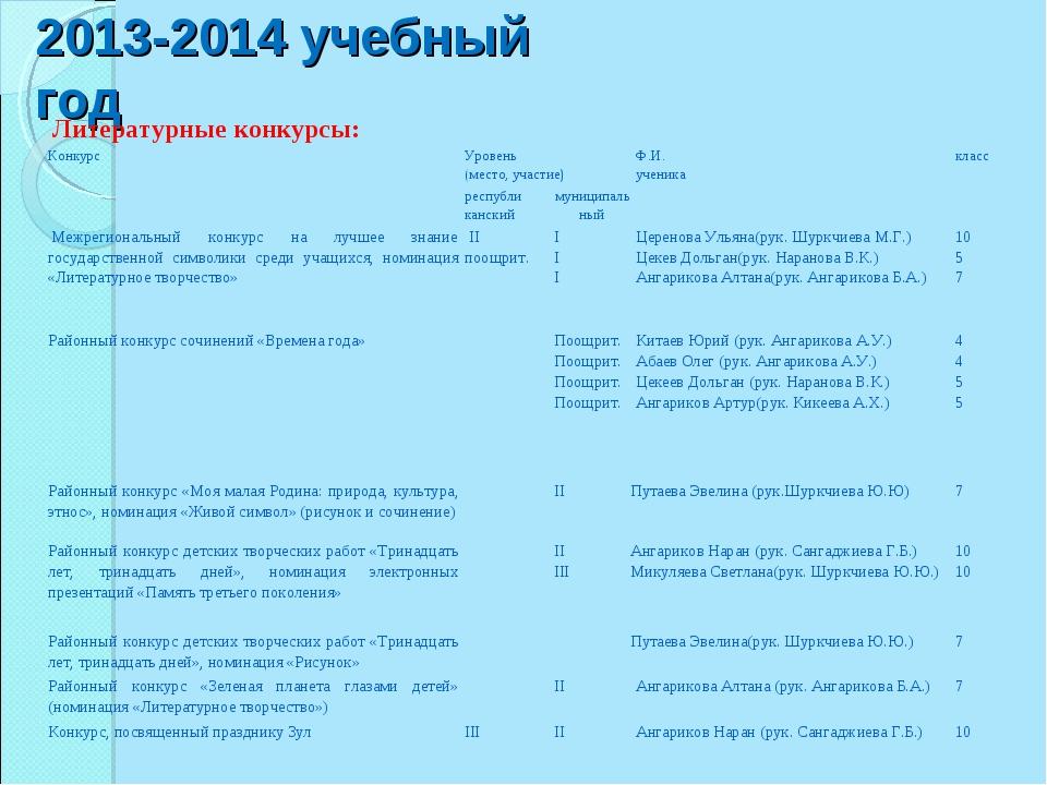 2013-2014 учебный год Литературные конкурсы: КонкурсУровень (место, участие)...